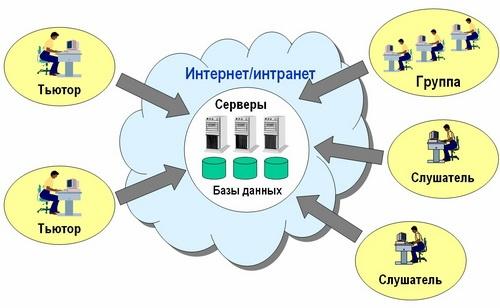 дистанционного обучения